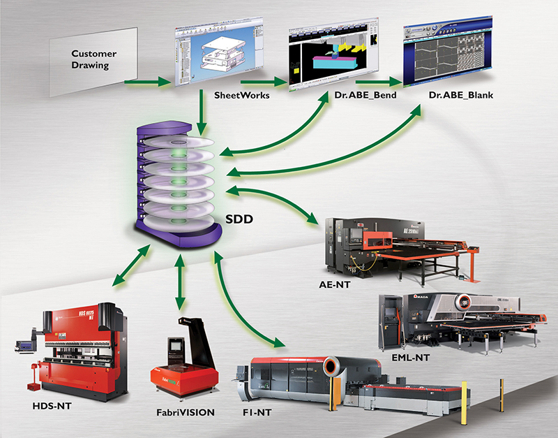 Fabricating services and manufacturing software